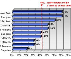 Cercetare: topul celor mai eficiente banci in comunicarea pe internet cu presa